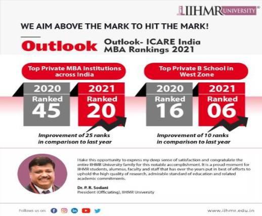 IIHMR University ranks 20th in Outlook-Icare India rankings