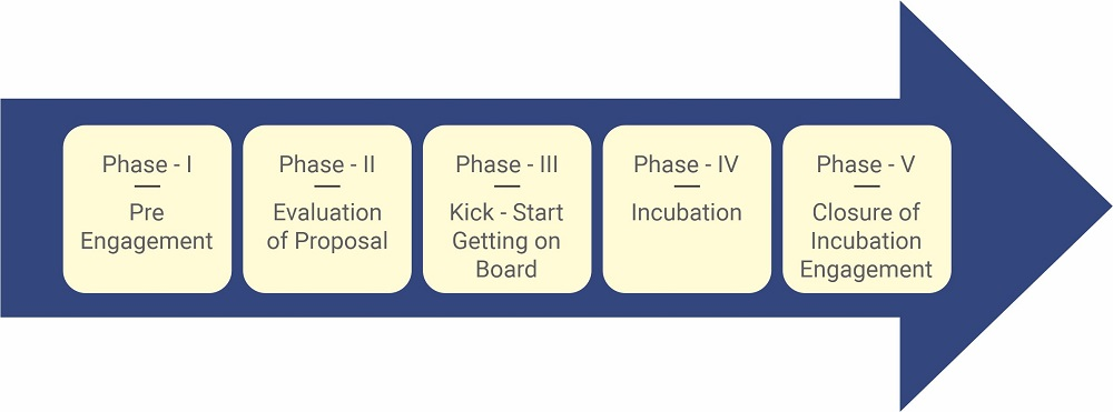 Incubation Engagement Process